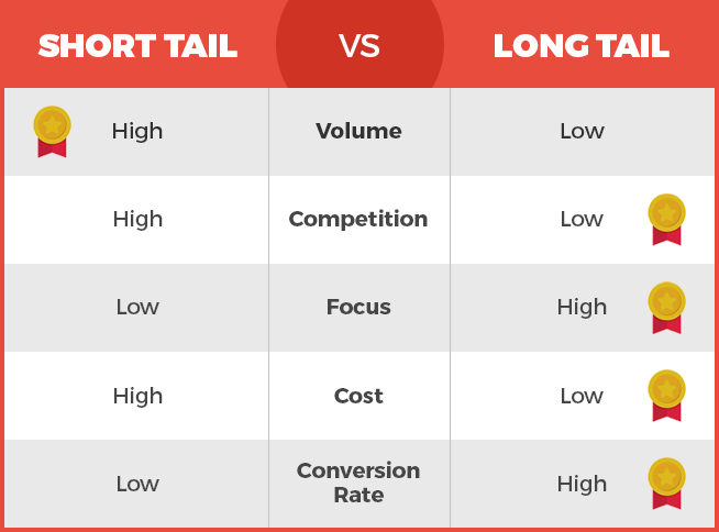 Short vs Long Tail KWs